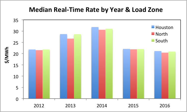 Median Rate by Year and Load Zone