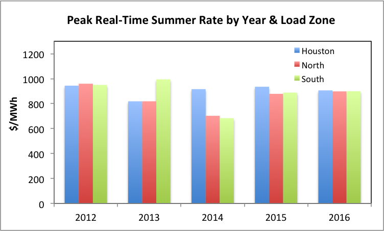 Peak Rate by Year and Load Zone